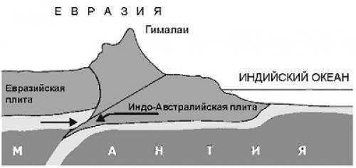 Движение литосферных плит. Теории дрейфа материков и литосферных плит