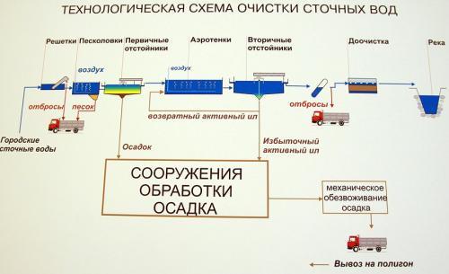 Куда стекает канализация москвы. Куда течет канализация