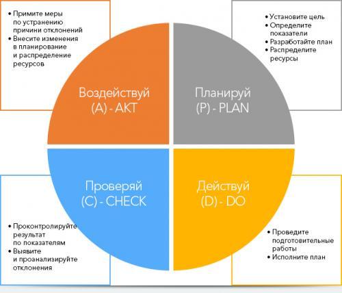 Цикл Деминга. Что такое Цикл Деминга?