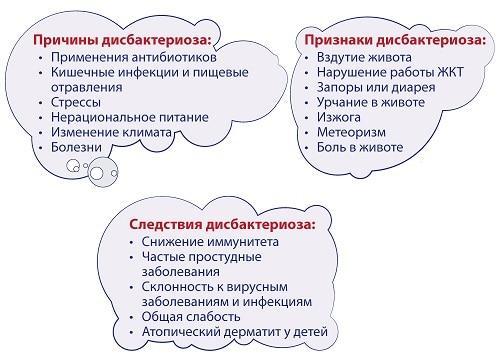 Диета При Дисбактериозе С Метеоризмом.