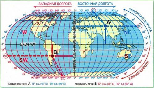 Географические координаты рисунок. Как определять географические координаты