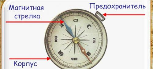 Как правильно пользоваться компасом. Как работает обычный компас?