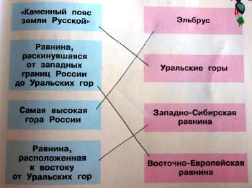 По заданию учебника (с 43 подготовь сообщение об одном из географических объектов). Страница 29-33. Равнины и горы России