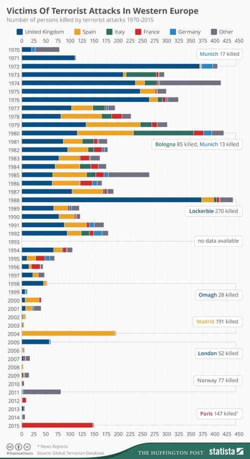 Теракты в мире статистика. Кровавые цифры: статистика терактов в Европе и России