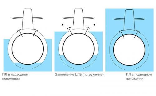 Подводная лодка в разрезе. Принцип действия субмарины