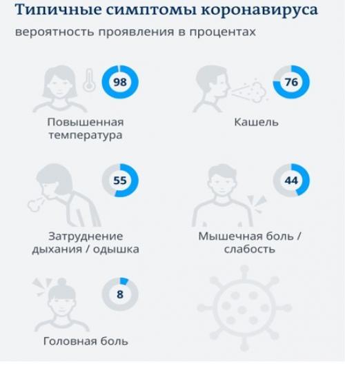 Лекарство от коронавируса. Коронавирус в цифрах и фактах