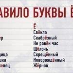 Почему Ё - самая молодая буква русского алфавита?
